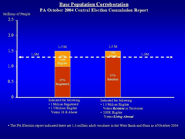 Base Population Corroboration PA October 2004 Central Election Commission Report Millions of People 2.