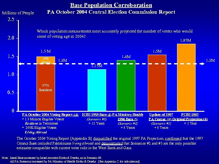 Base Population Corroboration Millions of People PA October 2004 Central Election Commission Report 2.