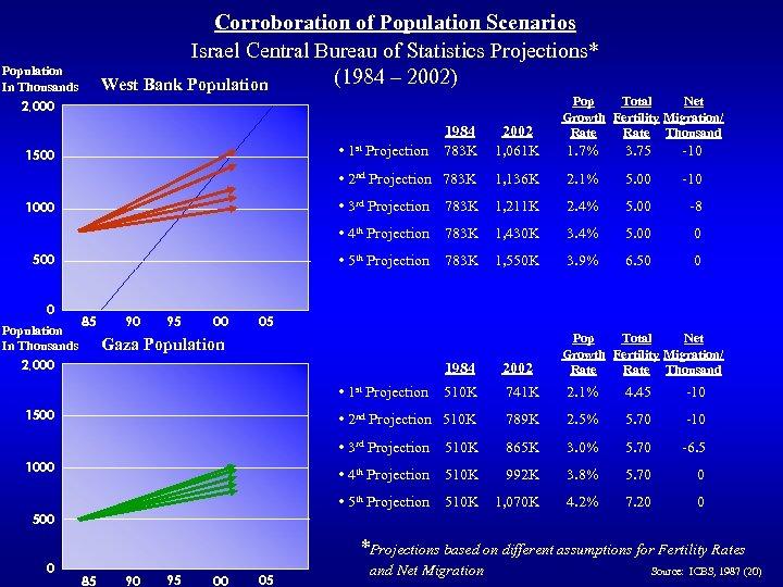 Corroboration of Population Scenarios Israel Central Bureau of Statistics Projections* (1984 – 2002) West