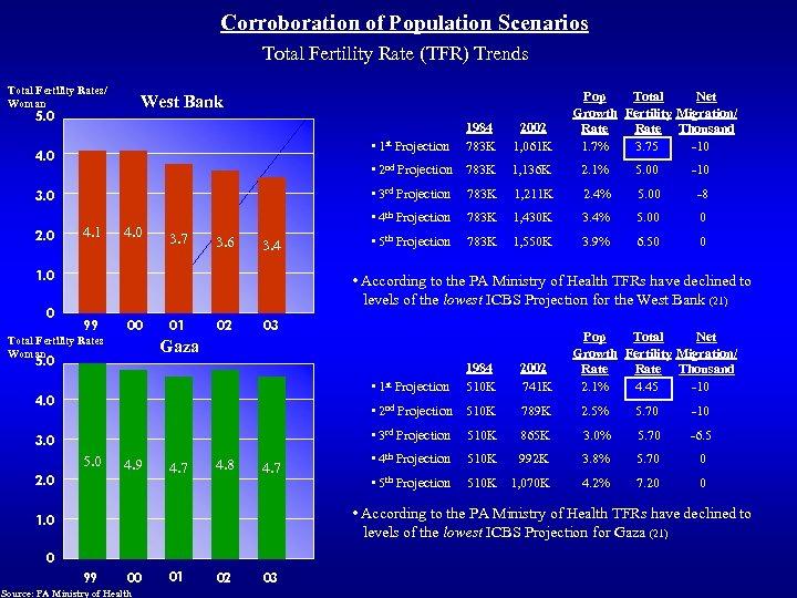 Corroboration of Population Scenarios Total Fertility Rate (TFR) Trends Total Fertility Rates/ Woman Pop