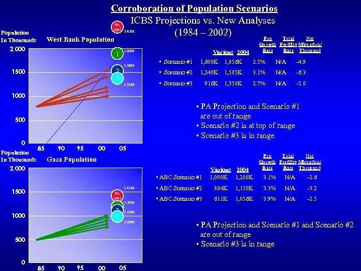 Corroboration of Population Scenarios ICBS Projections vs. New Analyses (1984 – 2002) Pop PA