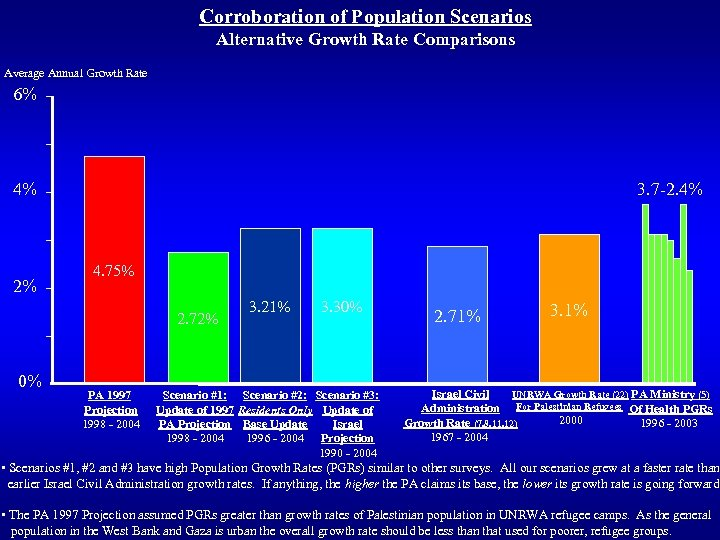 Corroboration of Population Scenarios Alternative Growth Rate Comparisons Average Annual Growth Rate 6% 4%