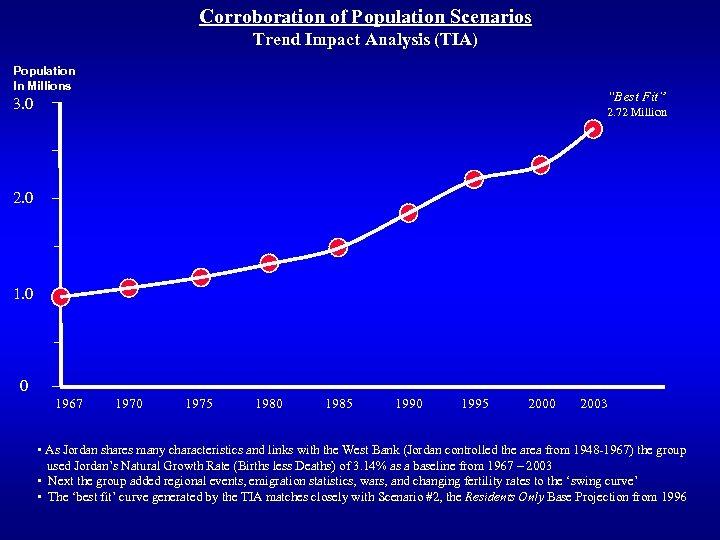 "Corroboration of Population Scenarios Trend Impact Analysis (TIA) Population In Millions 3. 0 ""Best"