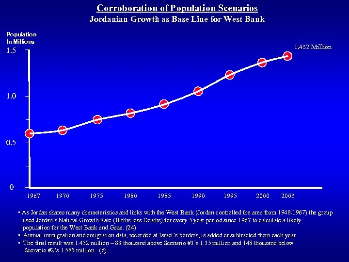 Corroboration of Population Scenarios Jordanian Growth as Base Line for West Bank Population In