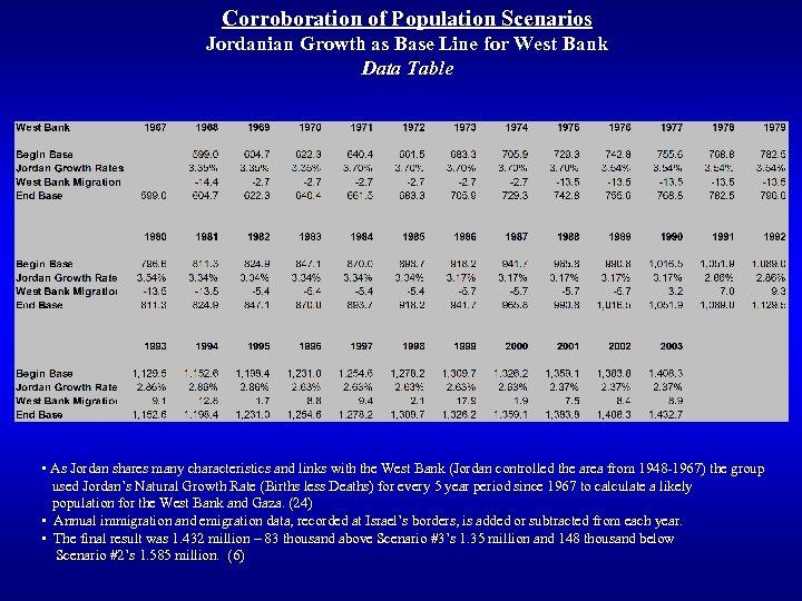 Corroboration of Population Scenarios Jordanian Growth as Base Line for West Bank Data Table