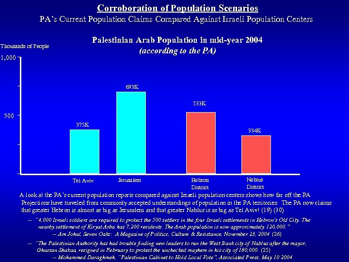 Corroboration of Population Scenarios PA's Current Population Claims Compared Against Israeli Population Centers Palestinian