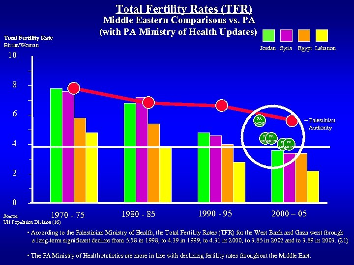 Total Fertility Rates (TFR) Total Fertility Rate Births/Woman Middle Eastern Comparisons vs. PA (with