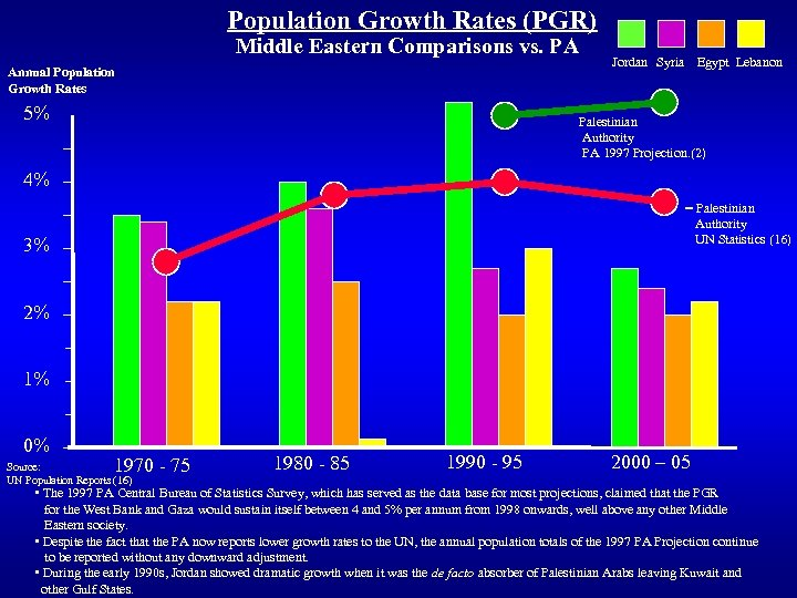 Population Growth Rates (PGR) Middle Eastern Comparisons vs. PA Annual Population Growth Rates 5%