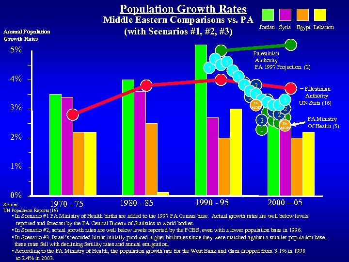 Population Growth Rates Annual Population Growth Rates Middle Eastern Comparisons vs. PA (with Scenarios