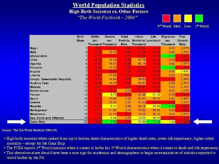 "World Population Statistics High Birth Societies vs. Other Factors ""The World Factbook – 2004"""