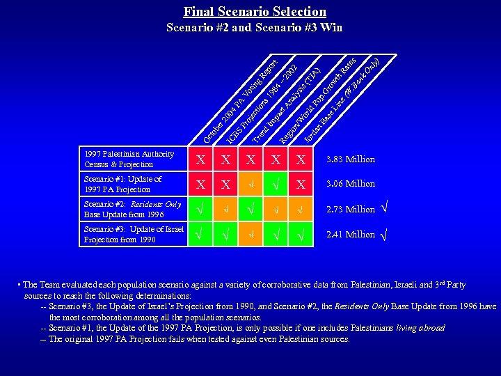 Final Scenario Selection s 1 on ec ti Tr en d I oj P