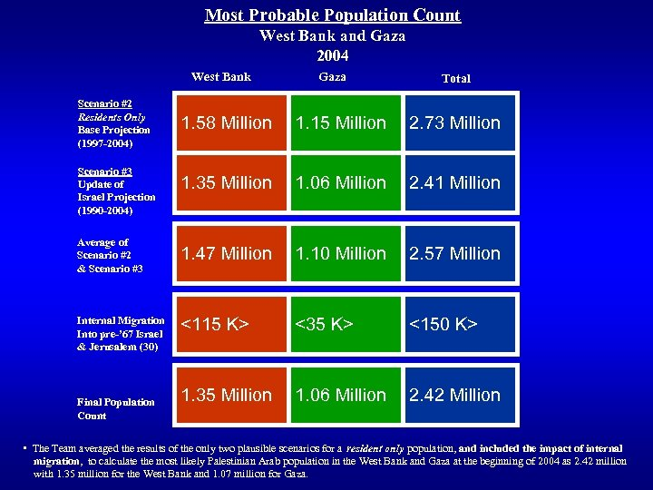 Most Probable Population Count West Bank and Gaza 2004 West Bank Scenario #2 Residents