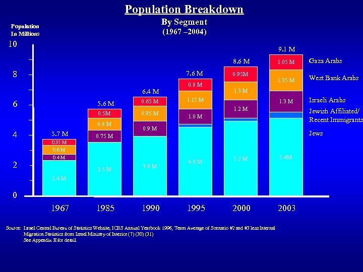 Population Breakdown By Segment Population In Millions (1967 – 2004) 10 9. 1 M