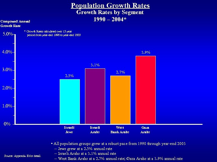 Population Growth Rates by Segment 1990 – 2004* Compound Annual Growth Rate 5. 0%