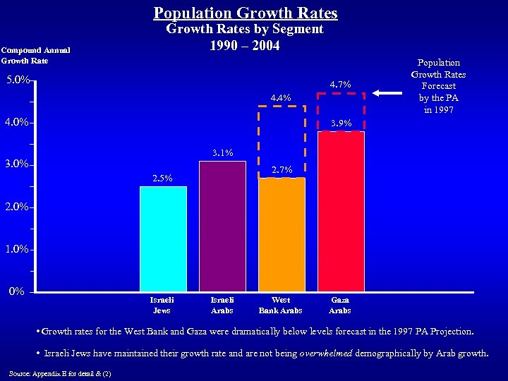 Population Growth Rates Compound Annual Growth Rates by Segment 1990 – 2004 5. 0%