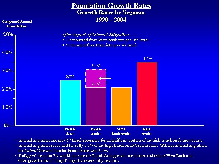 Population Growth Rates by Segment 1990 – 2004 Compound Annual Growth Rate 5. 0%