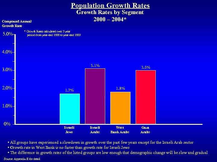Population Growth Rates by Segment 2000 – 2004* Compound Annual Growth Rate 5. 0%