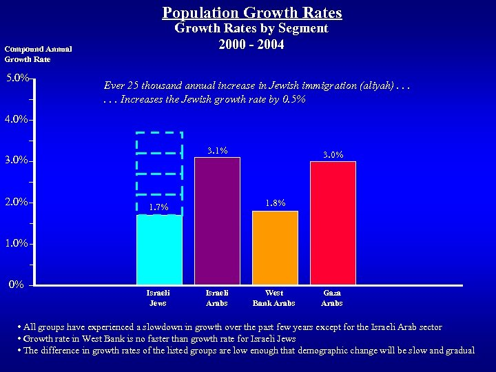 Population Growth Rates by Segment 2000 - 2004 Compound Annual Growth Rate 5. 0%