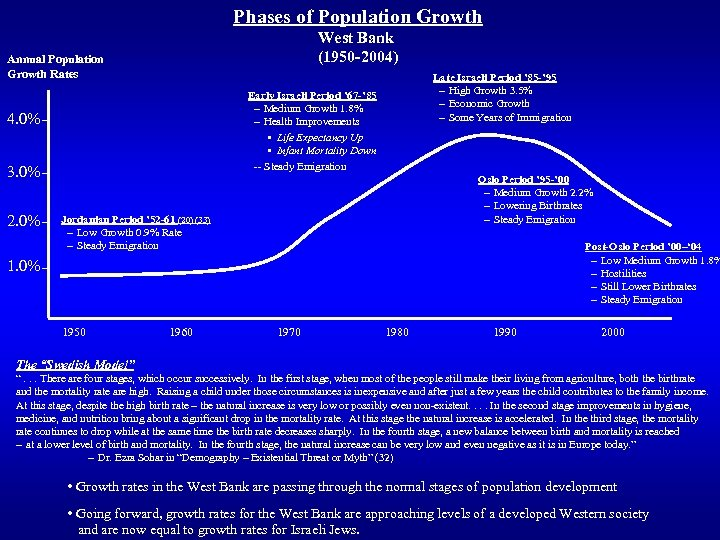 Phases of Population Growth West Bank (1950 -2004) Annual Population Growth Rates Early Israeli
