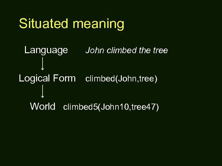Situated meaning Language John climbed the tree Logical Form climbed(John, tree) World climbed 5(John