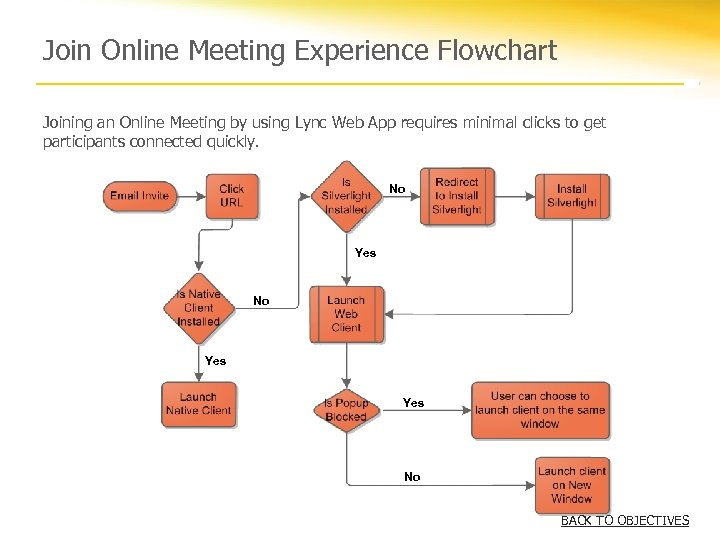 Join Online Meeting Experience Flowchart Joining an Online Meeting by using Lync Web App