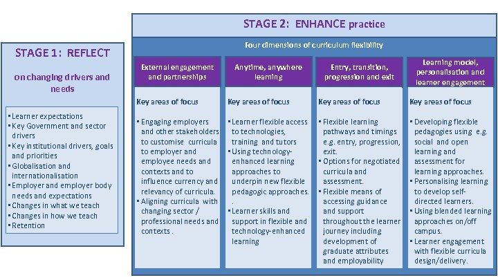STAGE 2: ENHANCE practice Four dimensions of curriculum flexibility STAGE 1: REFLECT on changing