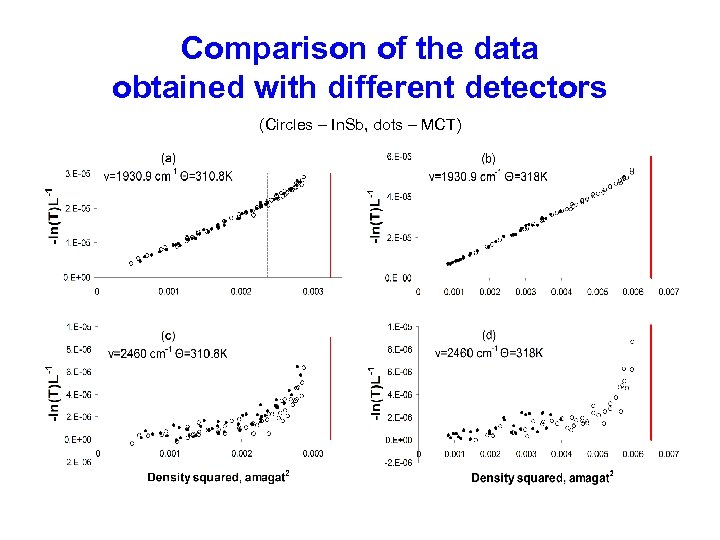 Comparison of the data obtained with different detectors (Circles – In. Sb, dots –