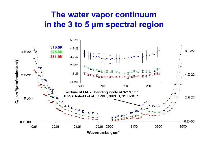 The water vapor continuum in the 3 to 5 μm spectral region Overtone of