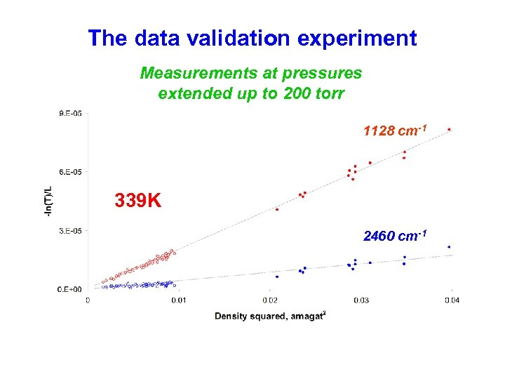 The data validation experiment Measurements at pressures extended up to 200 torr 1128 cm-1