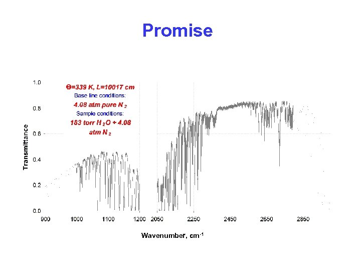 Promise Wavenumber, cm-1