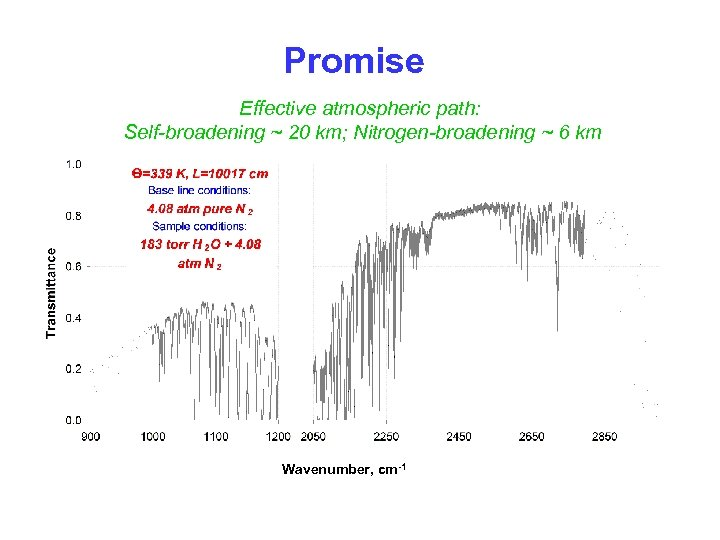 Promise Effective atmospheric path: Self-broadening ~ 20 km; Nitrogen-broadening ~ 6 km Wavenumber, cm-1