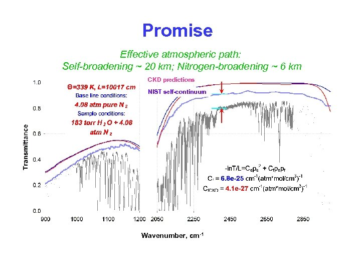 Promise Effective atmospheric path: Self-broadening ~ 20 km; Nitrogen-broadening ~ 6 km CKD predictions