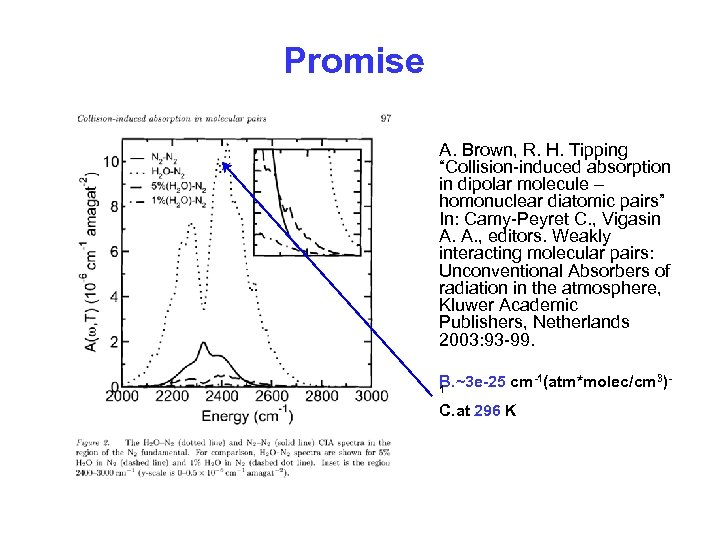 """Promise A. Brown, R. H. Tipping """"Collision-induced absorption in dipolar molecule – homonuclear diatomic"""