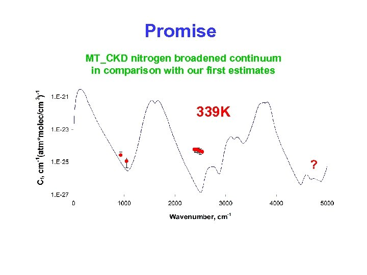 Promise MT_CKD nitrogen broadened continuum in comparison with our first estimates 339 K