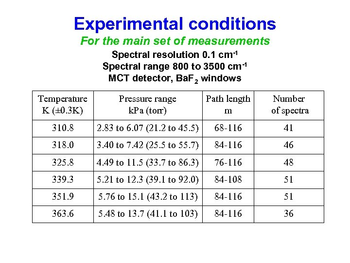 Experimental conditions For the main set of measurements Spectral resolution 0. 1 cm-1 Spectral
