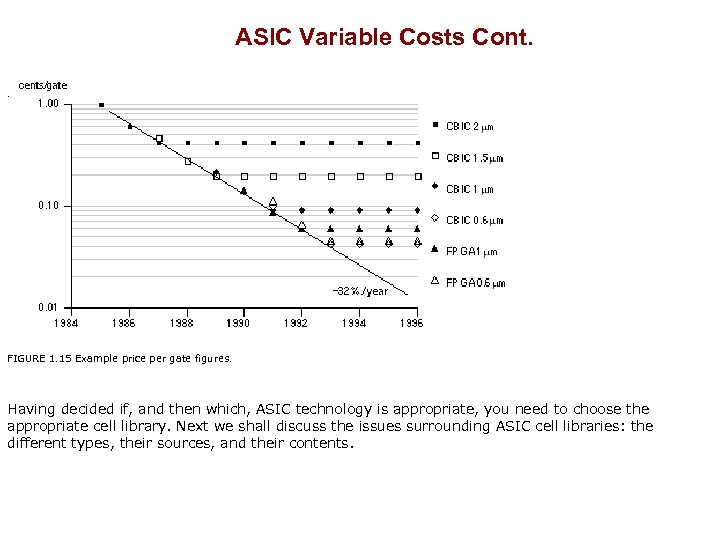 ASIC Variable Costs Cont. . FIGURE 1. 15 Example price per gate figures. Having