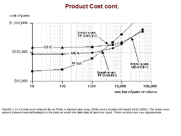 Product Cost cont. FIGURE 1. 11 A break-even analysis for an FPGA, a