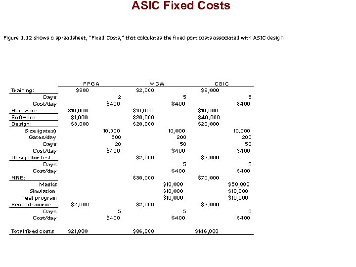 "ASIC Fixed Costs Figure 1. 12 shows a spreadsheet, ""Fixed Costs, "" that"