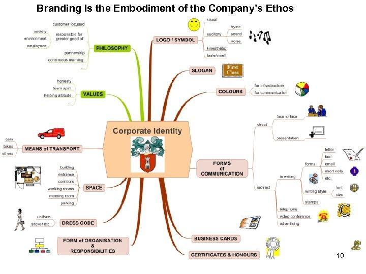 Branding Is the Embodiment of the Company's Ethos 10