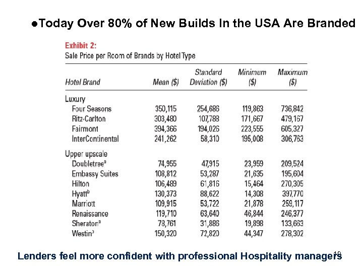 l. Today Over 80% of New Builds In the USA Are Branded 19 Lenders