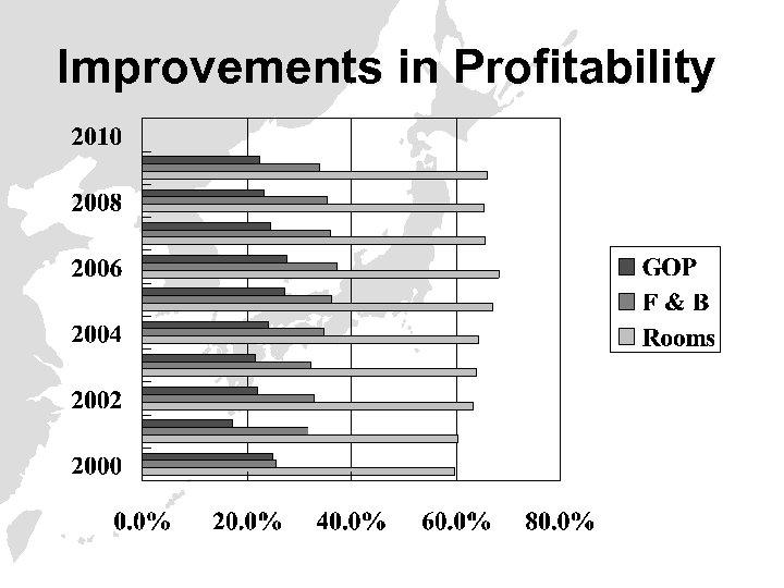 Improvements in Profitability