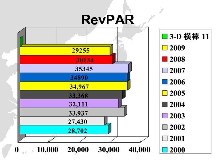 Rev. PAR