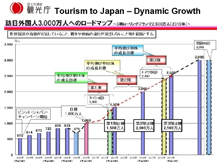 Tourism to Japan – Dynamic Growth