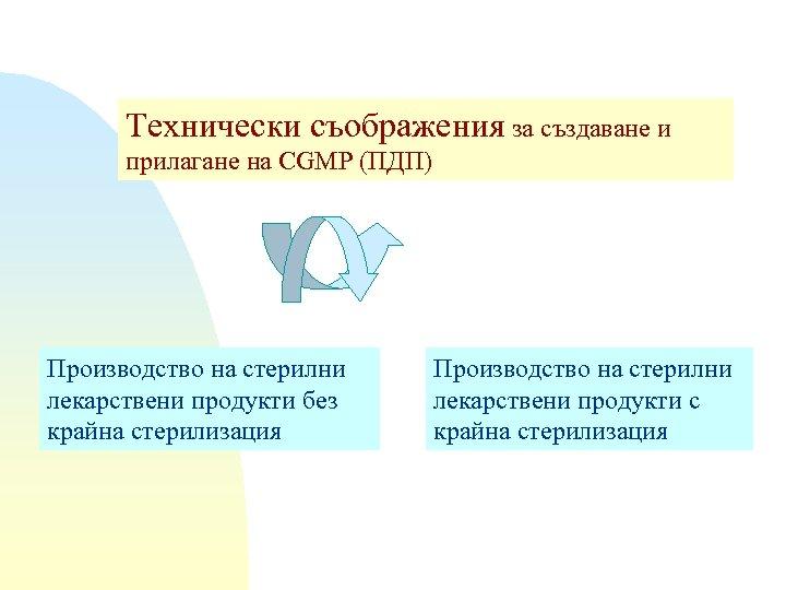 Технически съображения за създаване и прилагане на CGMP (ПДП) Производство на стерилни лекарствени продукти