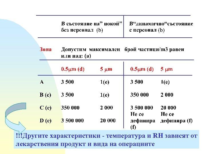!!!Другите характеристики - температура и RH зависят от лекарствения продукт и вида на операциите