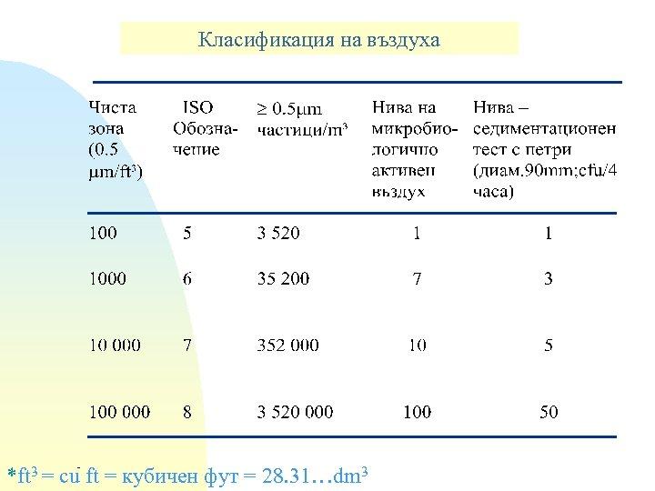 Класификация на въздуха *ft 3 = cu ft = кубичен фут = 28. 31…dm