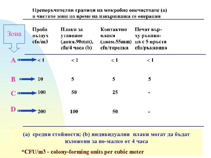 Зона А B C D (a) средни стойности; (b) индивидуални плаки могат да бъдат