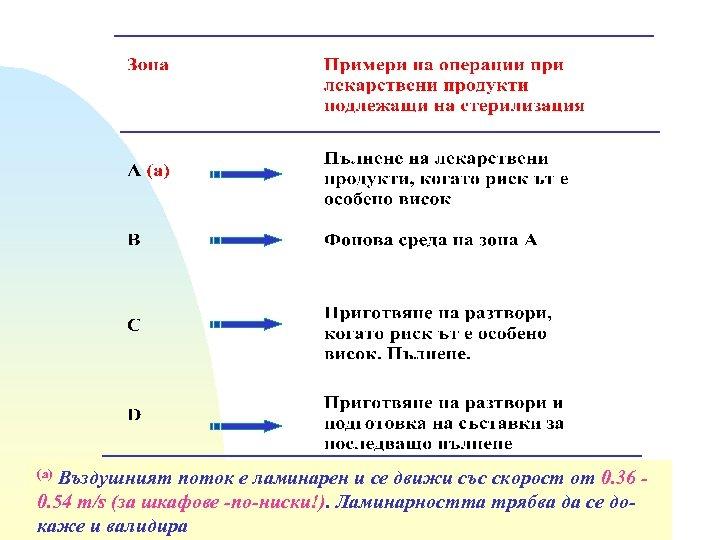 Въздушният поток е ламинарен и се движи със скорост от 0. 36 0. 54