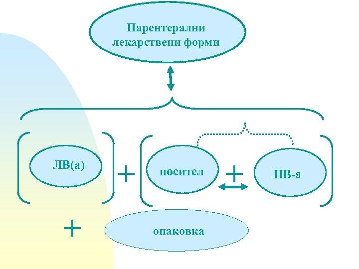 Парентерални лекарствени форми ЛВ(a) + + носител опаковка + ПВ-а