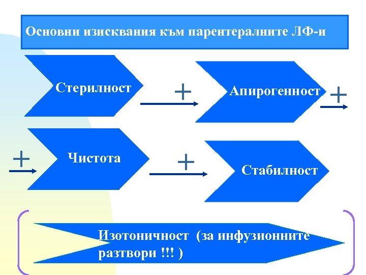 Основни изисквания към парентералните ЛФ-и Стерилност + + Чистота + Апирогенност Стабилност Изотоничност (за